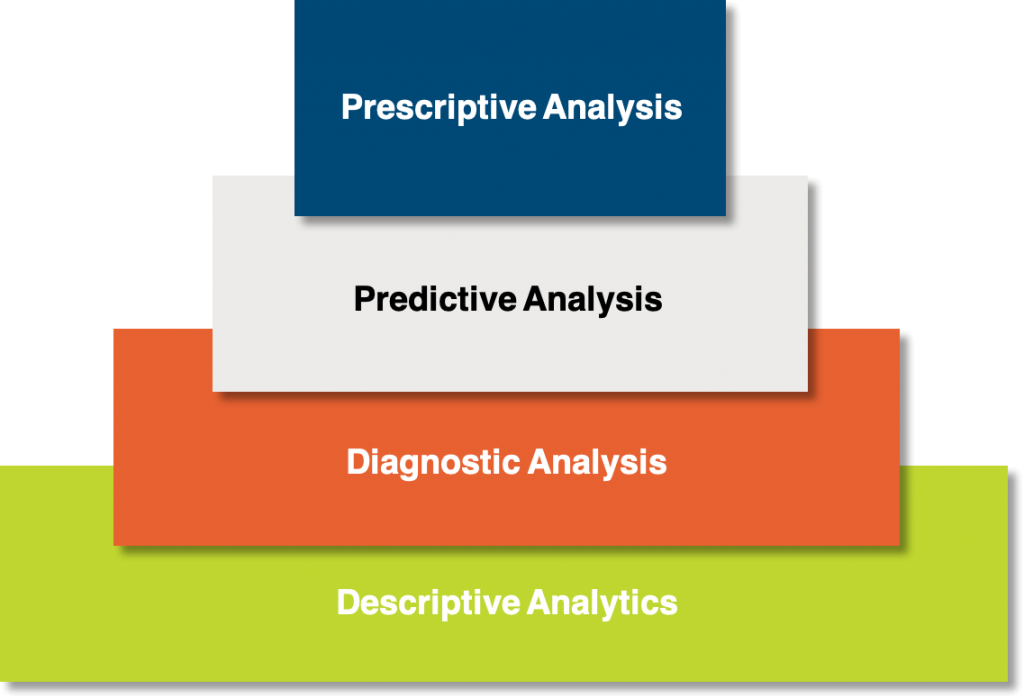 Four distinct types of analytics